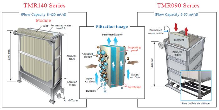 TMR 140 series
